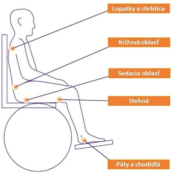 preležaniny u sediaceho pacienta